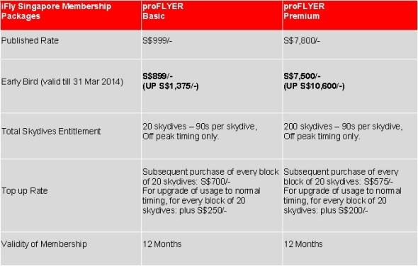 iFly Membership rates